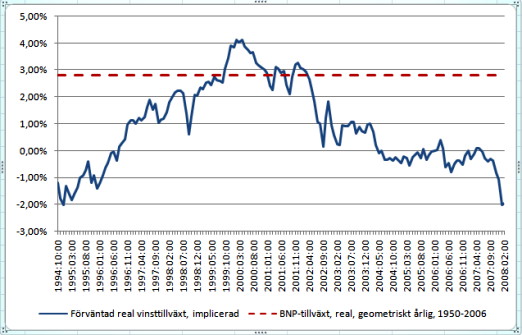 svenska börsen